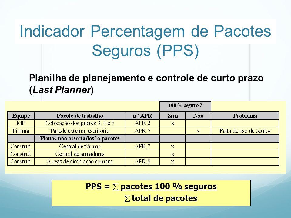 Indicador Percentagem de Pacotes Seguros (PPS)
