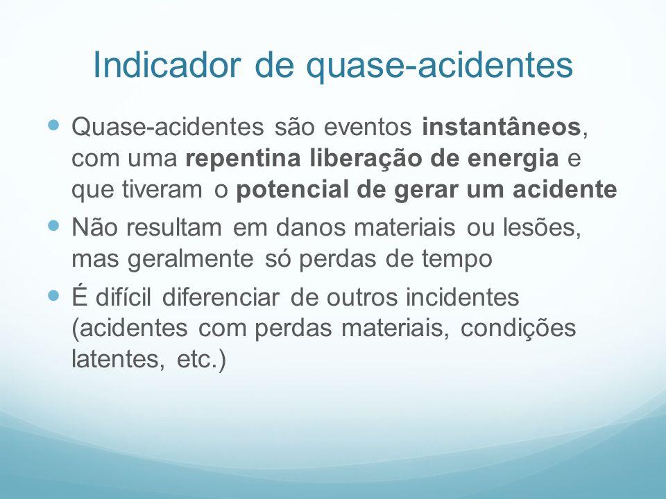Indicador de quase-acidentes