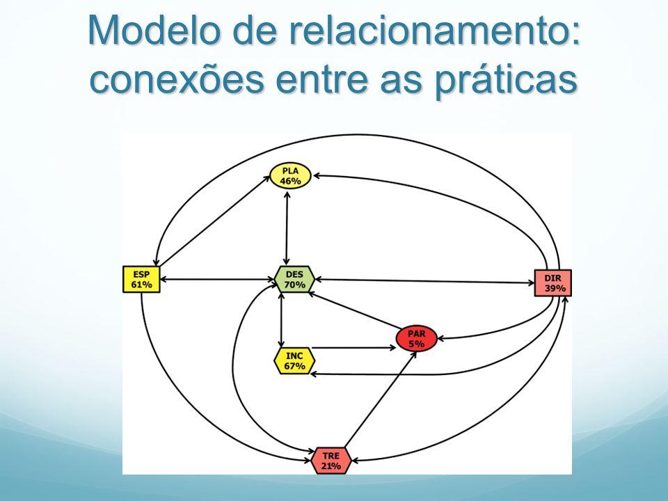 Modelo de relacionamento: conexões entre as práticas