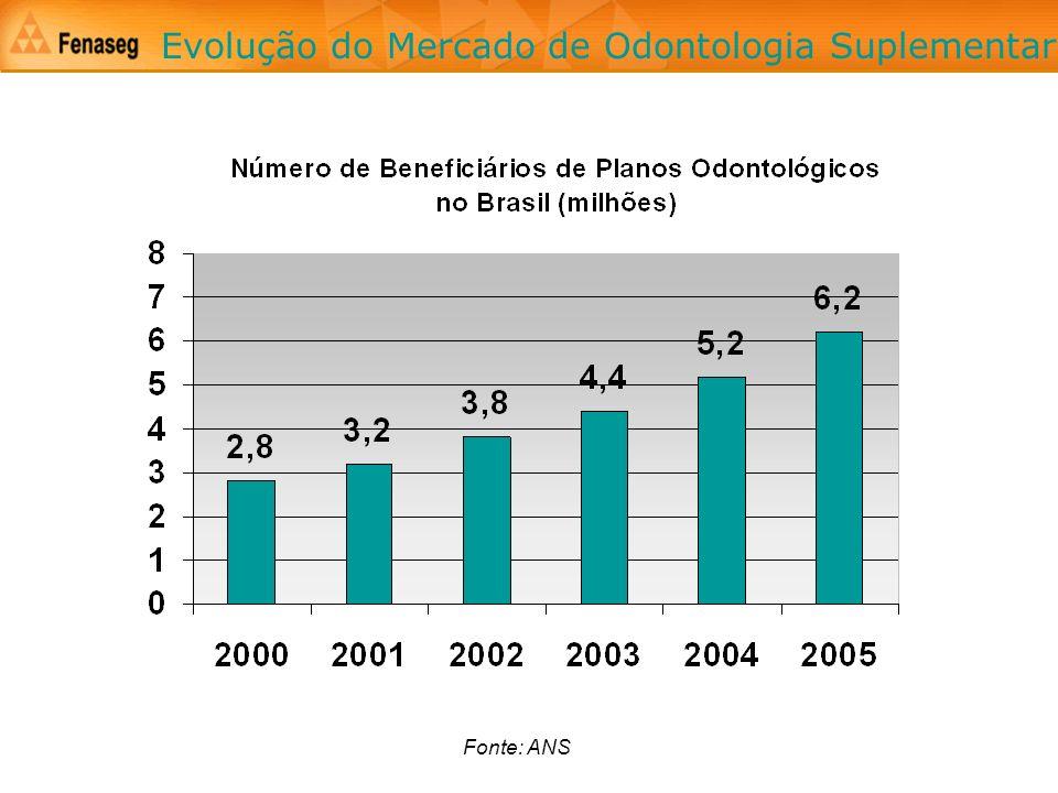 Evolução do Mercado de Odontologia Suplementar