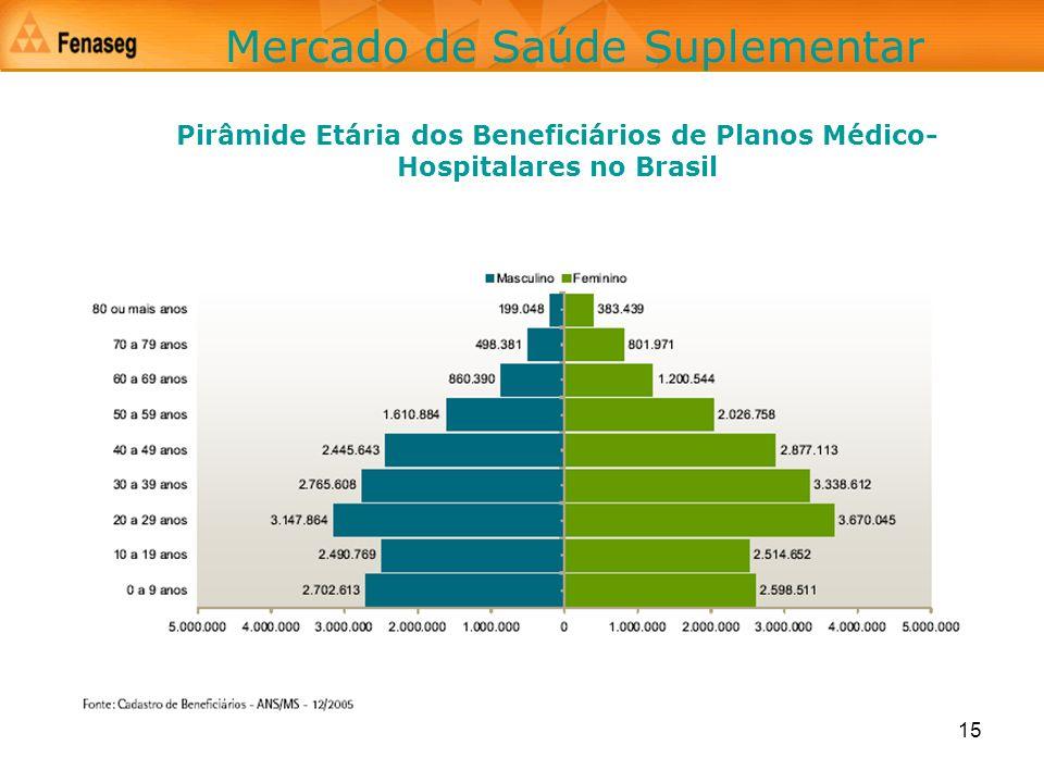 Mercado de Saúde Suplementar