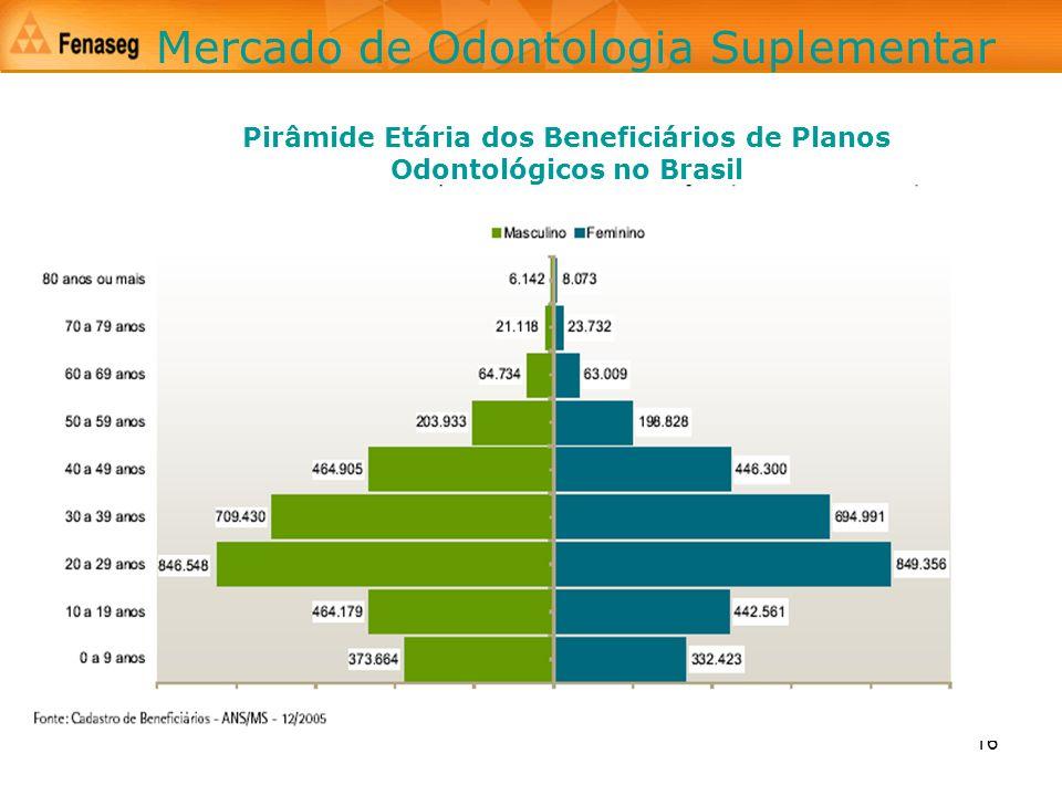 Pirâmide Etária dos Beneficiários de Planos Odontológicos no Brasil