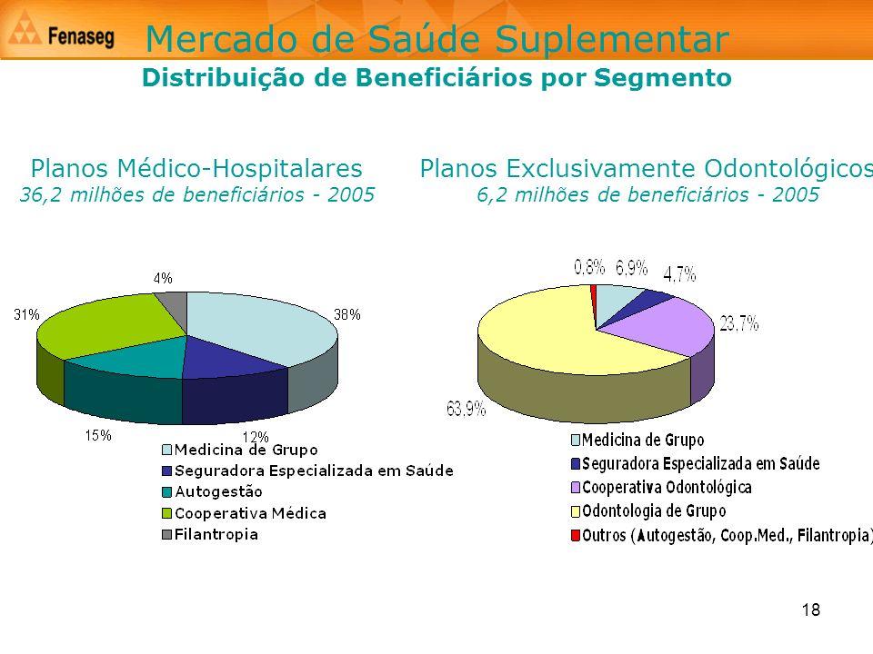 Distribuição de Beneficiários por Segmento