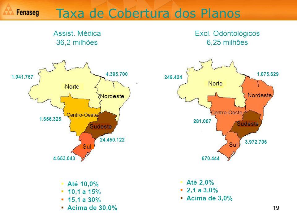 Taxa de Cobertura dos Planos