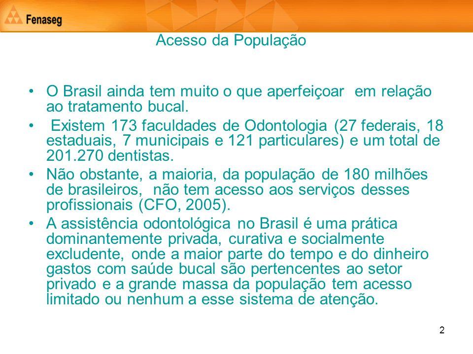 Acesso da População O Brasil ainda tem muito o que aperfeiçoar em relação ao tratamento bucal.