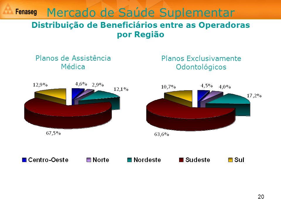 Distribuição de Beneficiários entre as Operadoras