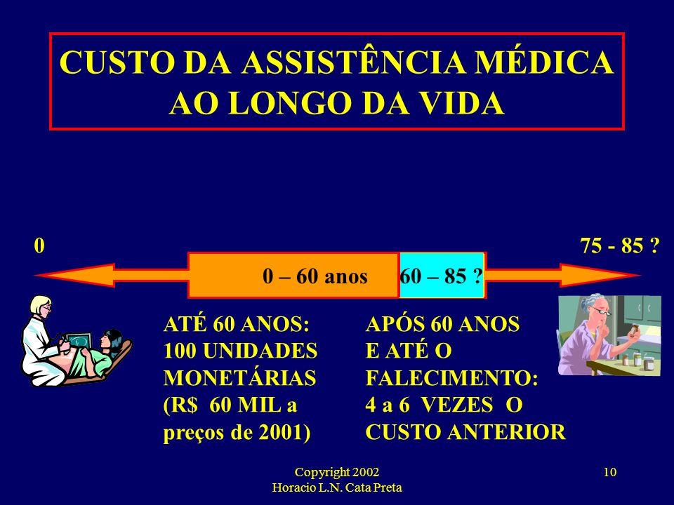CUSTO DA ASSISTÊNCIA MÉDICA AO LONGO DA VIDA