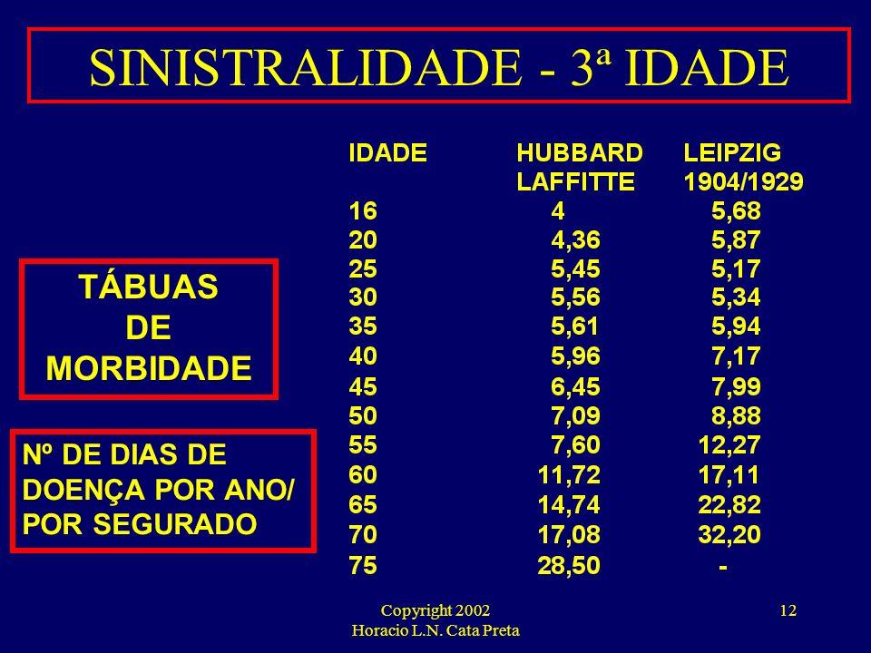 SINISTRALIDADE - 3ª IDADE