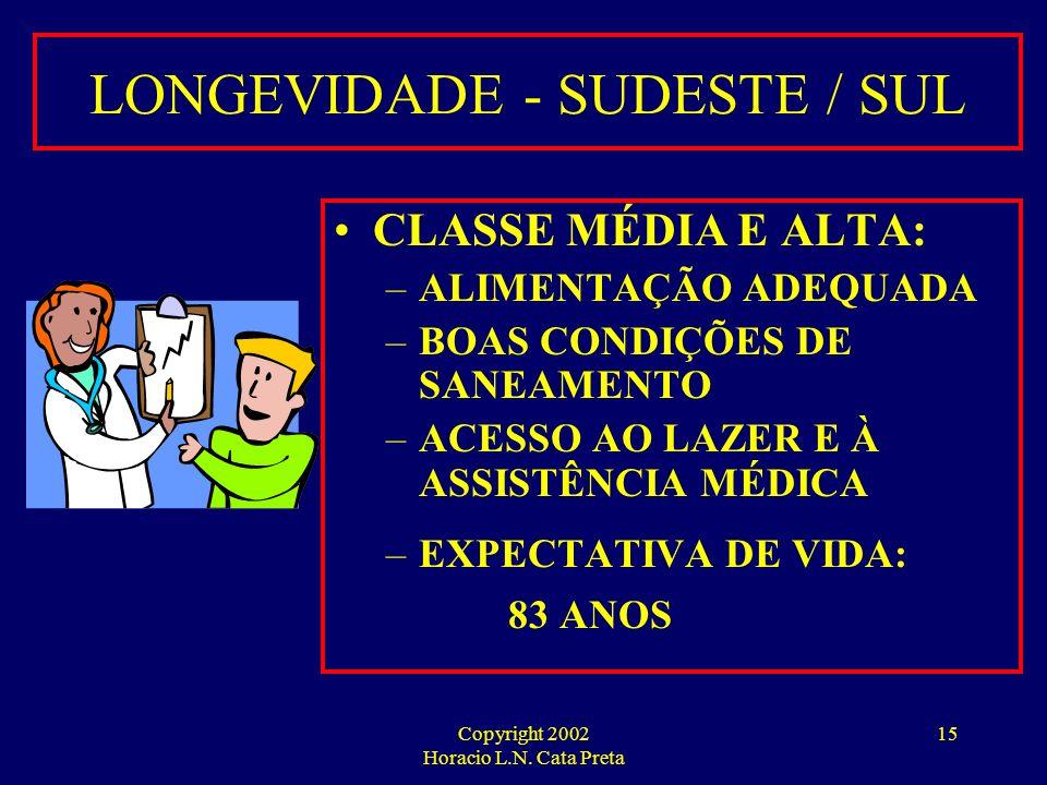 LONGEVIDADE - SUDESTE / SUL