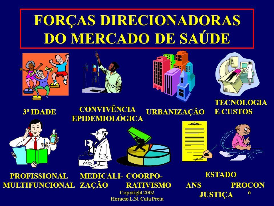 FORÇAS DIRECIONADORAS DO MERCADO DE SAÚDE