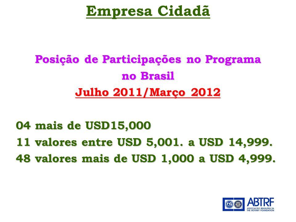 Posição de Participações no Programa