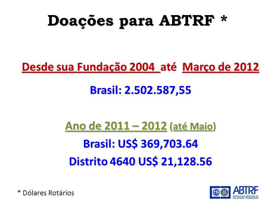 Desde sua Fundação 2004 até Março de 2012
