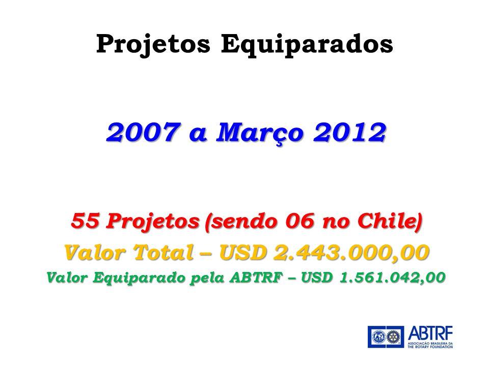 55 Projetos (sendo 06 no Chile)