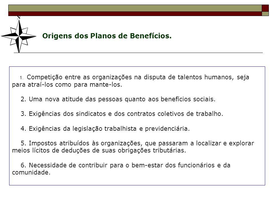 Origens dos Planos de Benefícios.