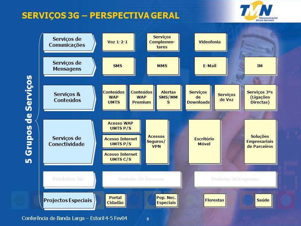 SERVIÇOS 3G – PERSPECTIVA GERAL