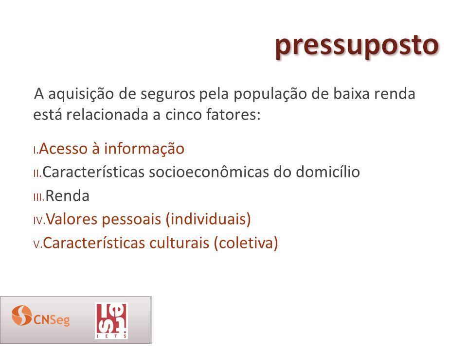 pressuposto A aquisição de seguros pela população de baixa renda está relacionada a cinco fatores: