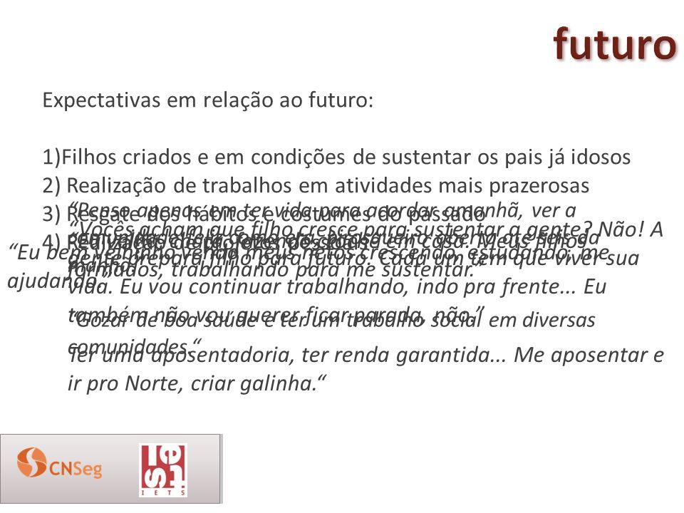 futuro Expectativas em relação ao futuro: