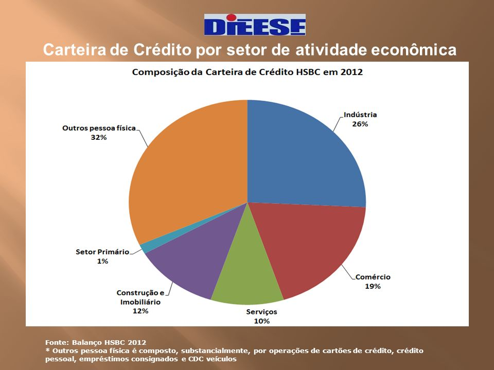 Carteira de Crédito por setor de atividade econômica