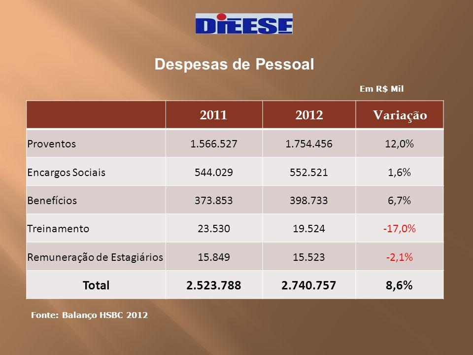Despesas de Pessoal 2011 2012 Variação Total 2.523.788 2.740.757 8,6%