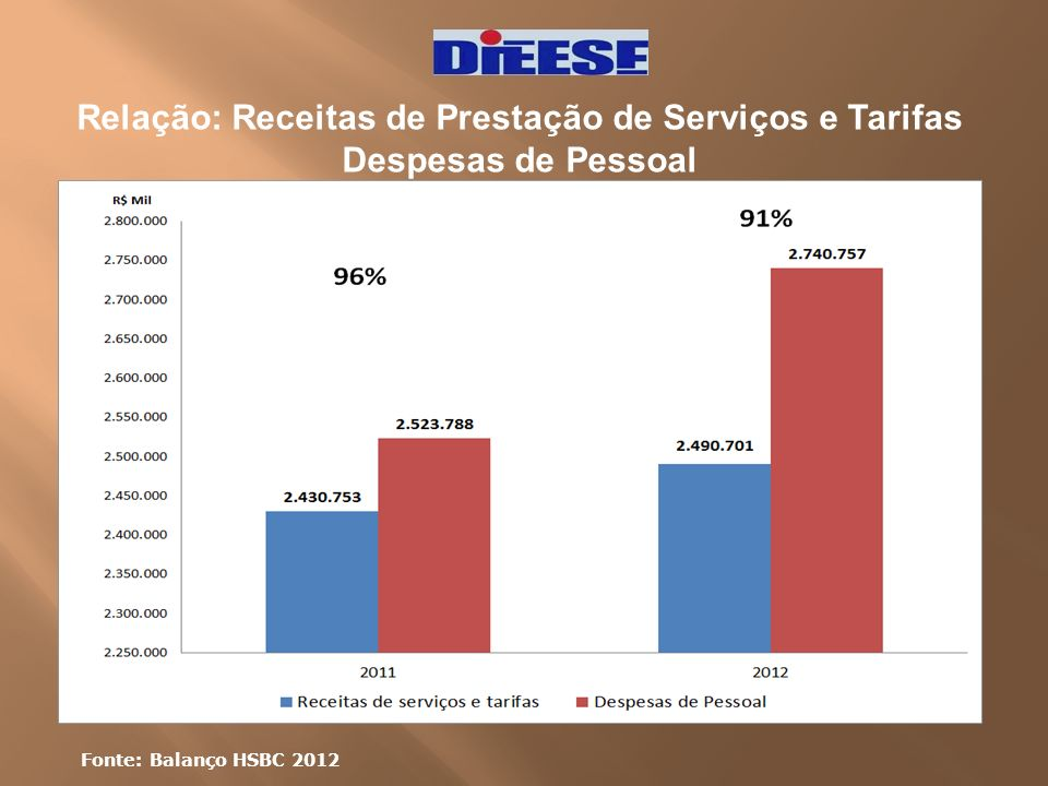 Relação: Receitas de Prestação de Serviços e Tarifas Despesas de Pessoal