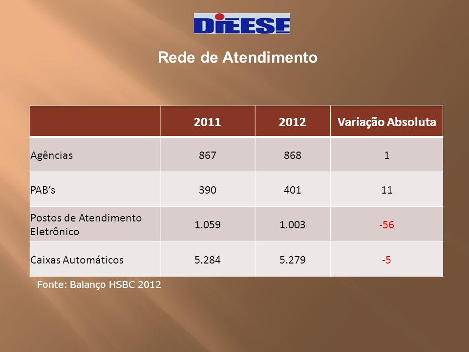 Rede de Atendimento 2011 2012 Variação Absoluta Agências 867 868 1