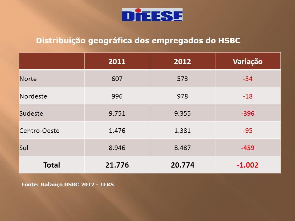 Distribuição geográfica dos empregados do HSBC