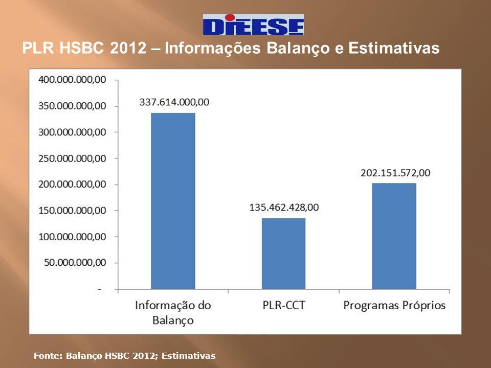 PLR HSBC 2012 – Informações Balanço e Estimativas