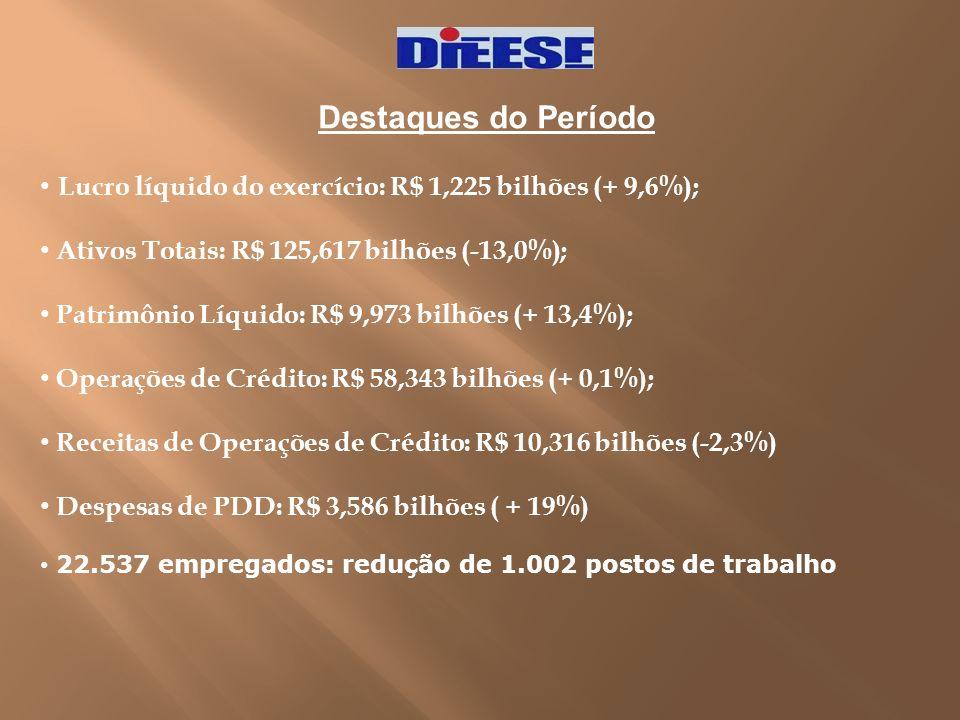 Destaques do Período Lucro líquido do exercício: R$ 1,225 bilhões (+ 9,6%); Ativos Totais: R$ 125,617 bilhões (-13,0%);