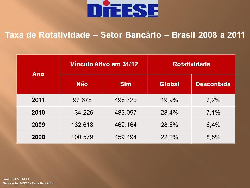 Taxa de Rotatividade – Setor Bancário – Brasil 2008 a 2011