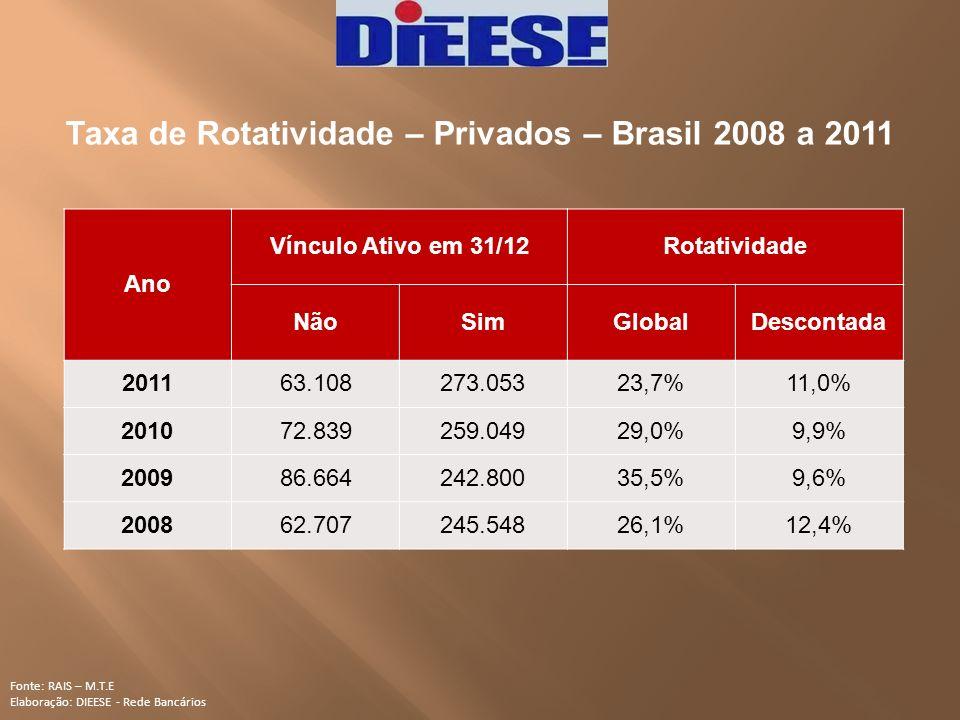 Taxa de Rotatividade – Privados – Brasil 2008 a 2011