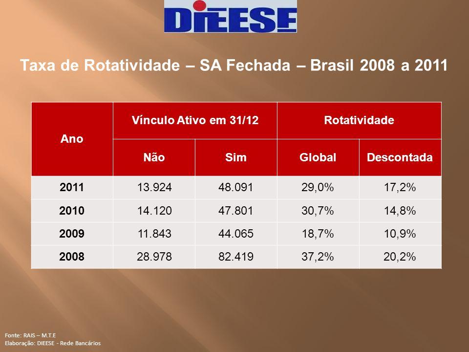 Taxa de Rotatividade – SA Fechada – Brasil 2008 a 2011