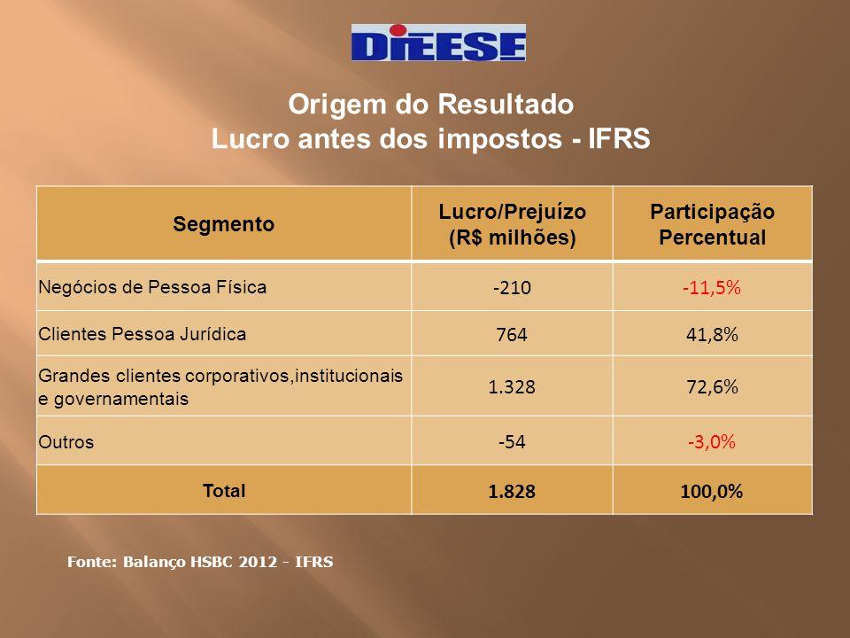 Lucro antes dos impostos - IFRS Participação Percentual