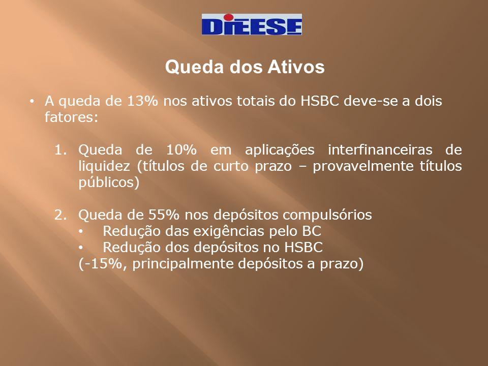 Queda dos Ativos A queda de 13% nos ativos totais do HSBC deve-se a dois fatores:
