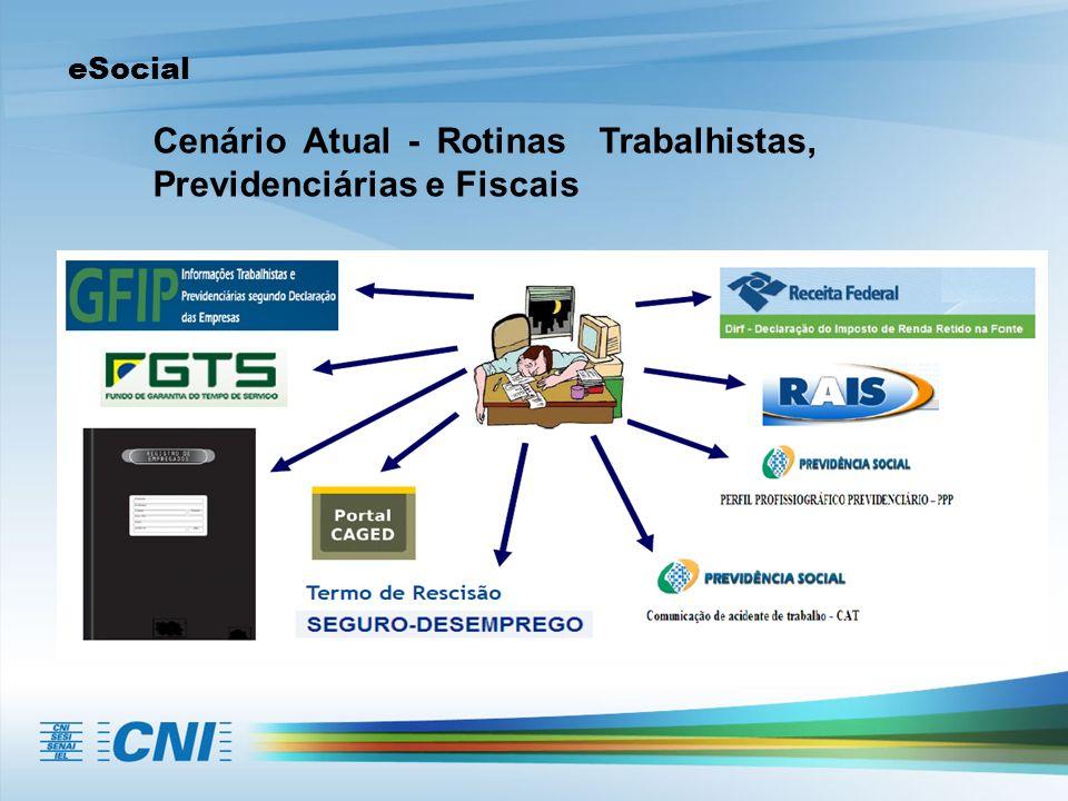 Cenário Atual - Rotinas Trabalhistas, Previdenciárias e Fiscais