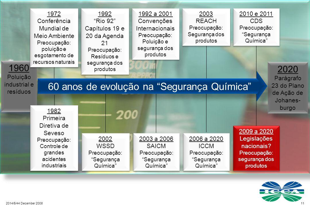 60 anos de evolução na Segurança Química