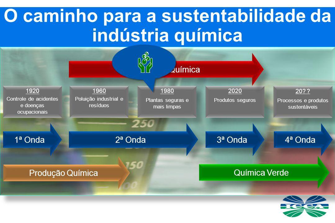 O caminho para a sustentabilidade da indústria química