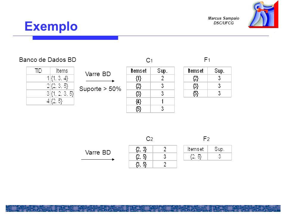 Exemplo Banco de Dados BD C1 F1 Varre BD Suporte > 50% C2 F2