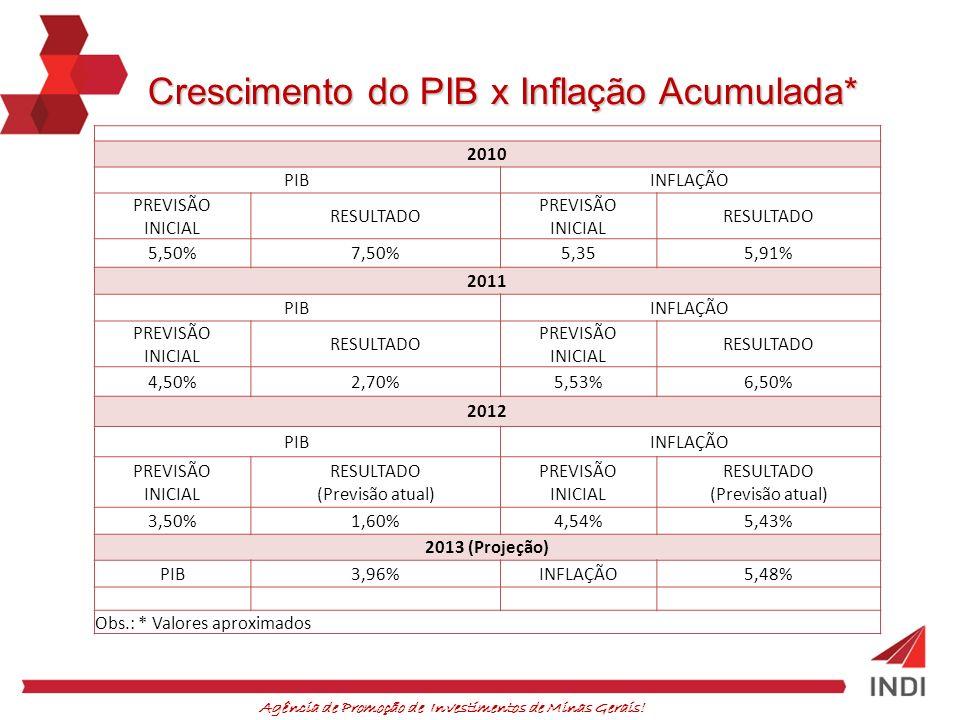 Crescimento do PIB x Inflação Acumulada*
