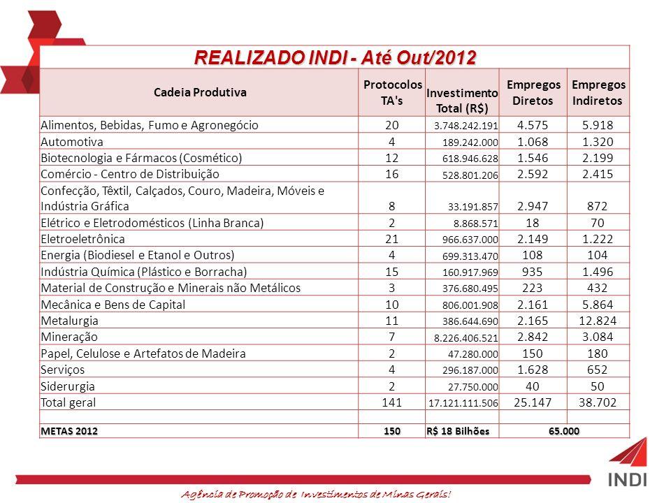 REALIZADO INDI - Até Out/2012 Investimento Total (R$)