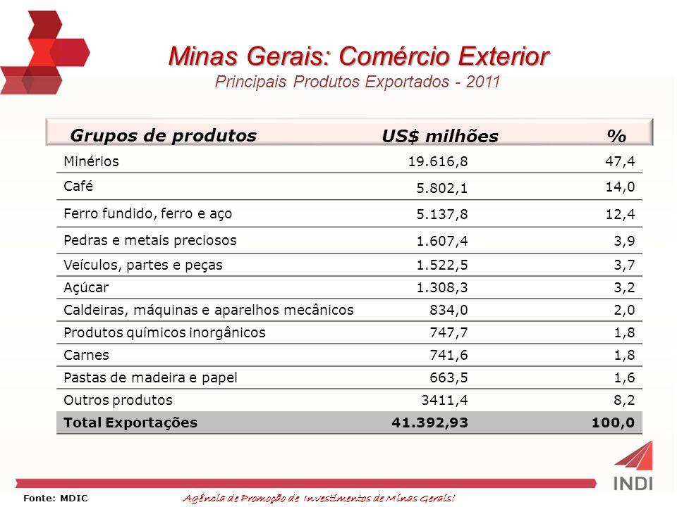 Minas Gerais: Comércio Exterior