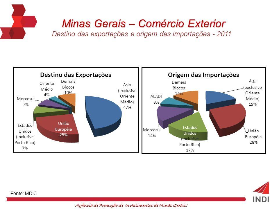 Minas Gerais – Comércio Exterior