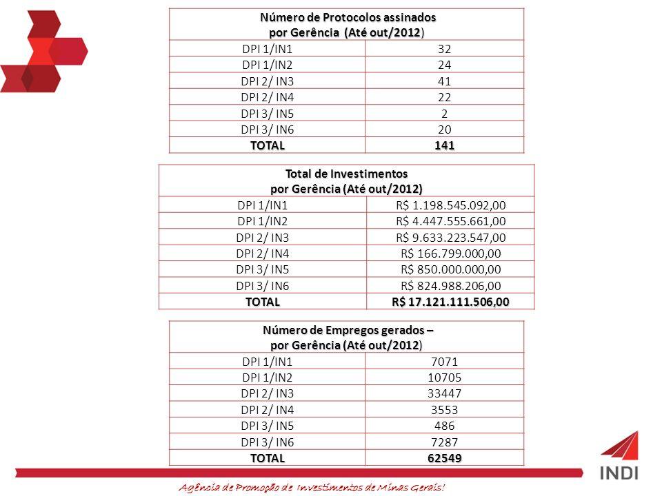 Total de Investimentos por Gerência (Até out/2012)