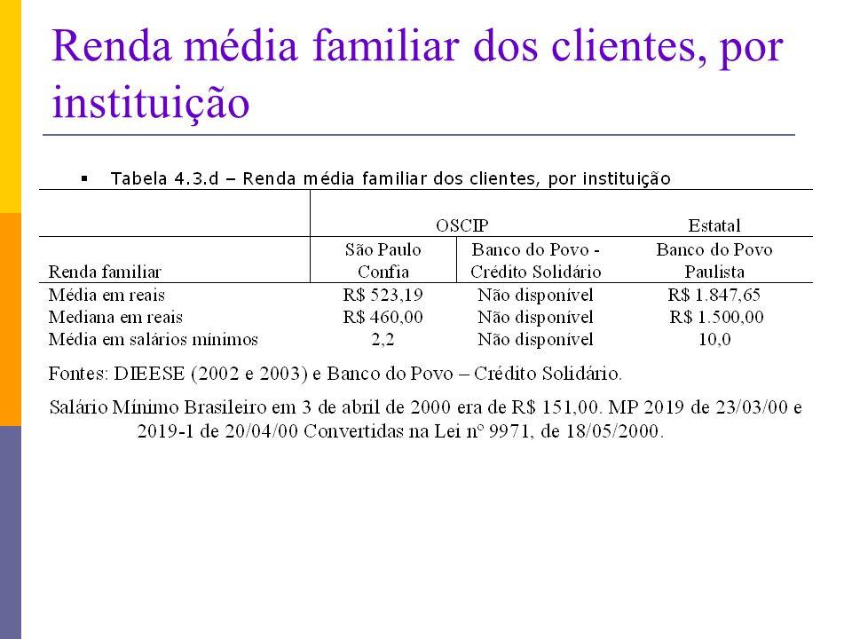 Renda média familiar dos clientes, por instituição