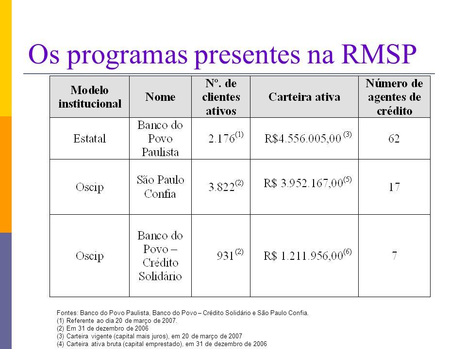 Os programas presentes na RMSP