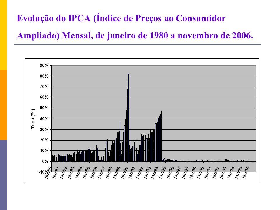 Evolução do IPCA (Índice de Preços ao Consumidor Ampliado) Mensal, de janeiro de 1980 a novembro de 2006.