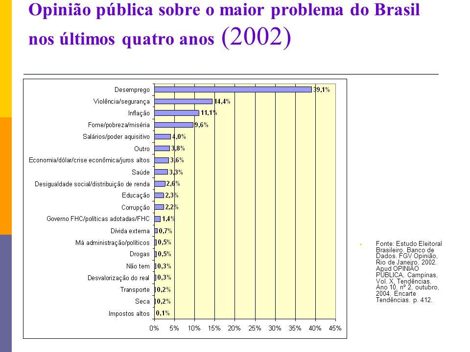 Opinião pública sobre o maior problema do Brasil nos últimos quatro anos (2002)