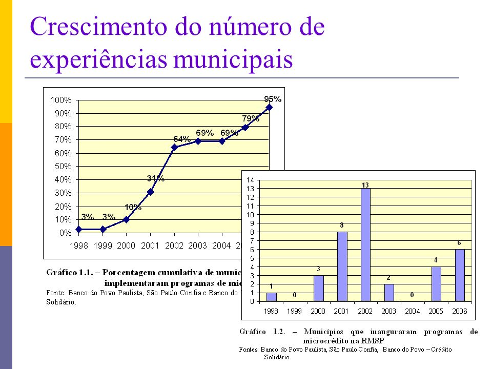 Crescimento do número de experiências municipais