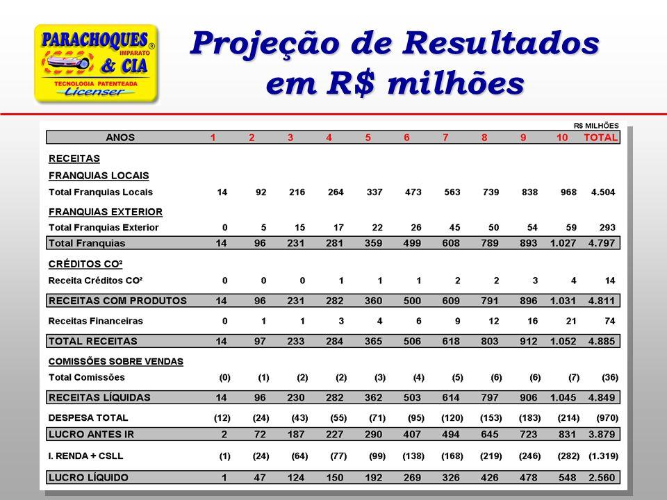 Projeção de Resultados em R$ milhões