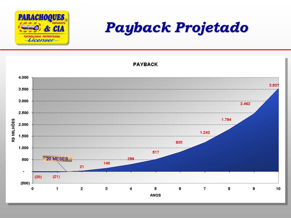 Payback Projetado