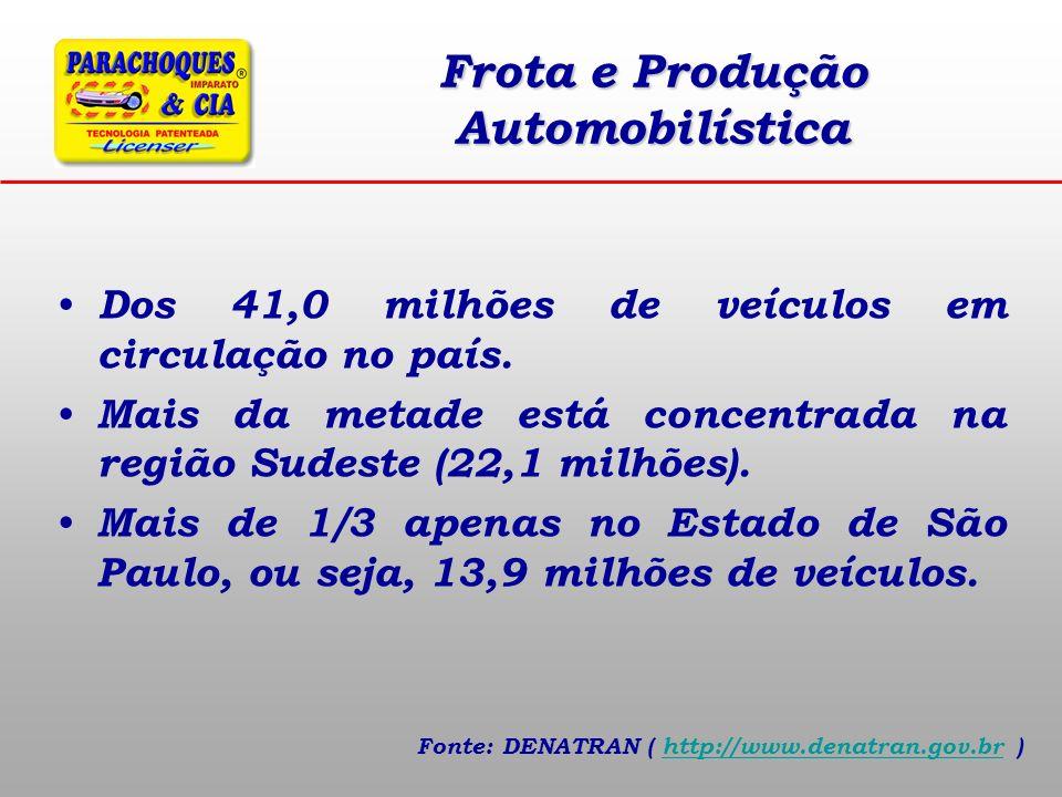 Frota e Produção Automobilística
